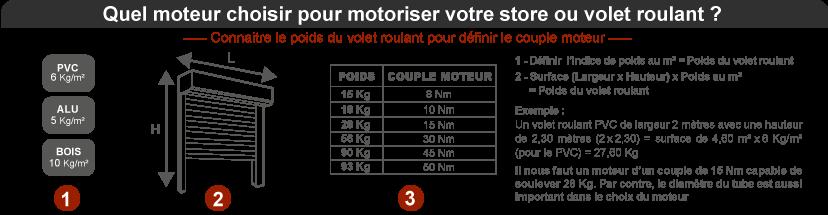 Explications pour connaitre le poids de votre volet roulant pour définir le couple moteur
