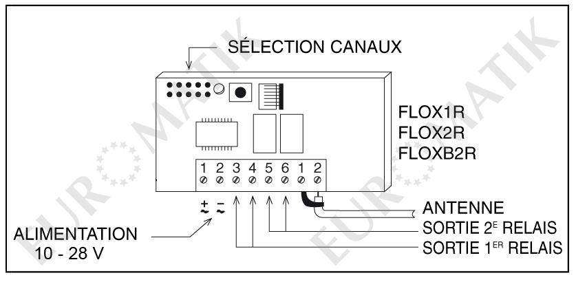 Kit t l commandes portail nice 2 flo2r s flox2r pour for Meme telecommande pour portail et garage